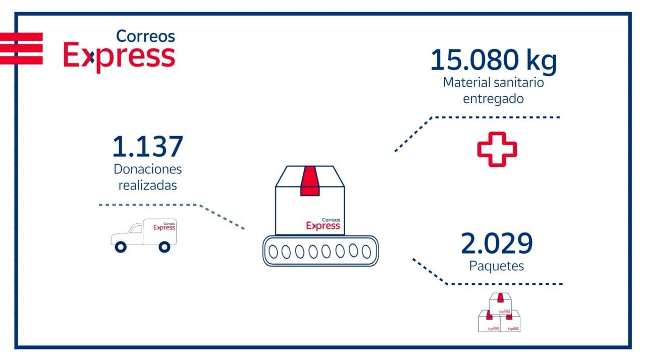 Correos Express ha entregado gratis más de 15 toneladas de material sanitario donado